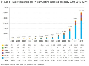 PV-cumulative-installed