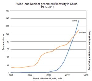 chinawindnuclear