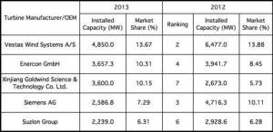 wind-market-leaders