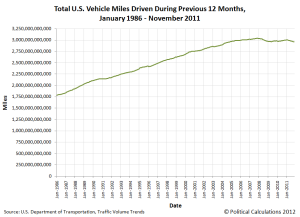 total-us-vehicle-miles-driven-in-previous-year-jan-1986-nov-2011
