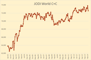 JODI-World-Total
