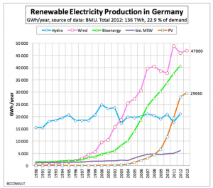 Renewables-in-Germany-1990-2013