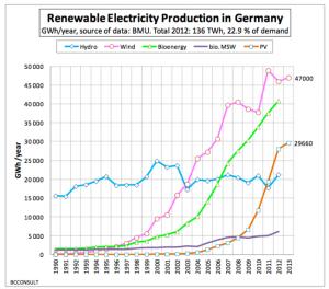 Renewables-in-Germany-1990-2013