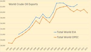 World-Exports2