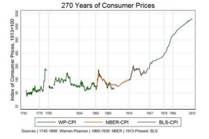 270years-consumer-price-index