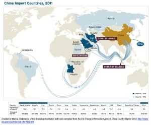 energy china import countries 2011
