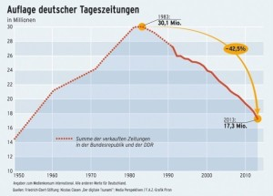 german-newspaper-sales
