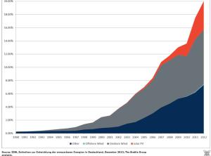Germany-solar-wind-energy-growth