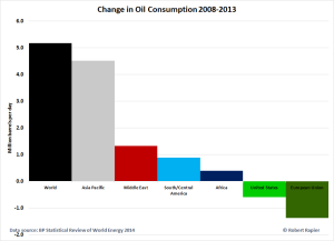 Change-in-Oil-Consumption-MMBPD