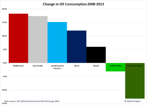 Change-in-Oil-Consumption