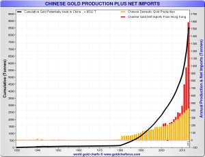 chinese-gold-production-plus-net-imports