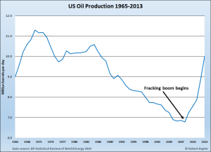 US-Oil-Production-1965-through-2013-Fracking