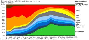 2000-years-economic-history