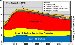 EIA-Oil-Projection