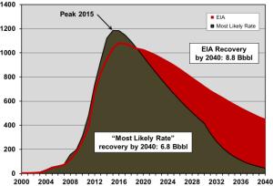EIA-PCI-Compare