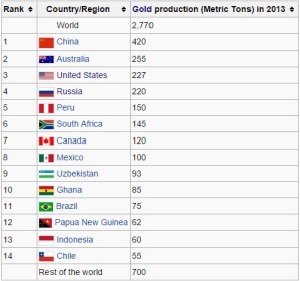 gold-production-2013-by-country