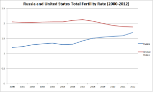 russia-fertility