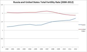 russia-fertility