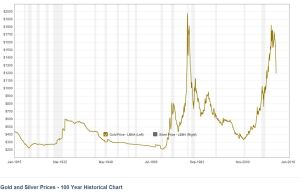 100-Year-History-of-Gold