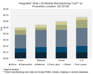 2014_module_mfg_costs