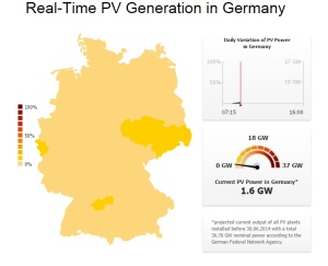 germany-pv-realtime