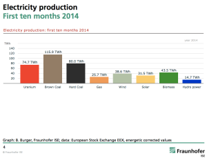 Germany-renewable-energy-generation-2014