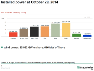 Germany-renewable-energy-power-capacity-2014
