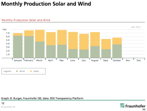 Germany-solar-wind-energy-complementary-2014