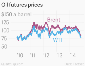 oil-futures-prices-brent-wti_chartbuilder