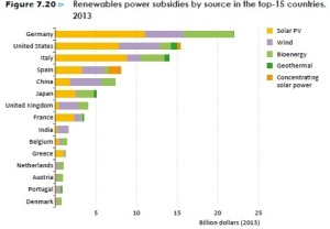 renewables-subsidies-2013