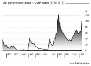 us-government-debt-gdp-ratio