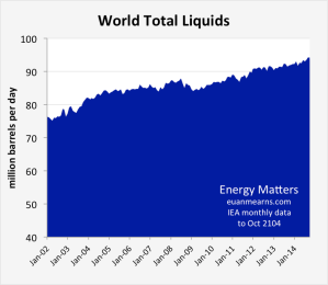 world_total_liquids_ieaoct14