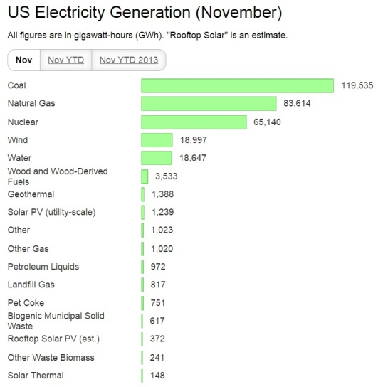 US-wind-hydro