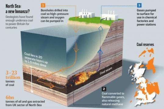 coal_gassification