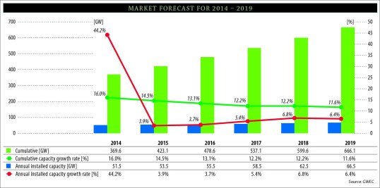 Market-Forecast-for-2014-–-2019