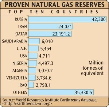gas-reserves2