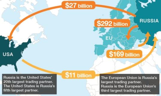 us_eu_russia_trade