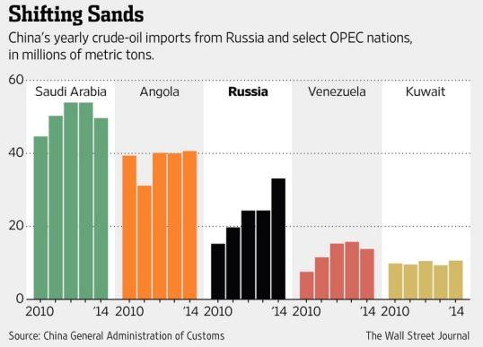 china-crude-import