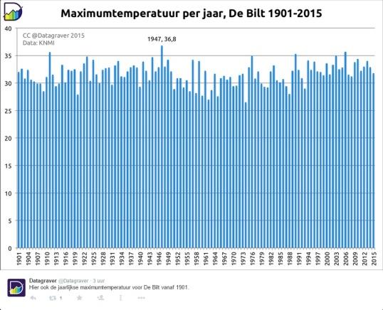 max-temp-nl