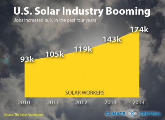 solar-industry-booming-FridayFact-4_1050_764_s_c1_c_c