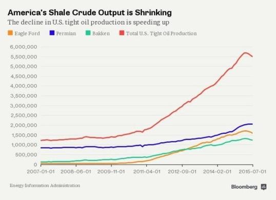 us-shale-output