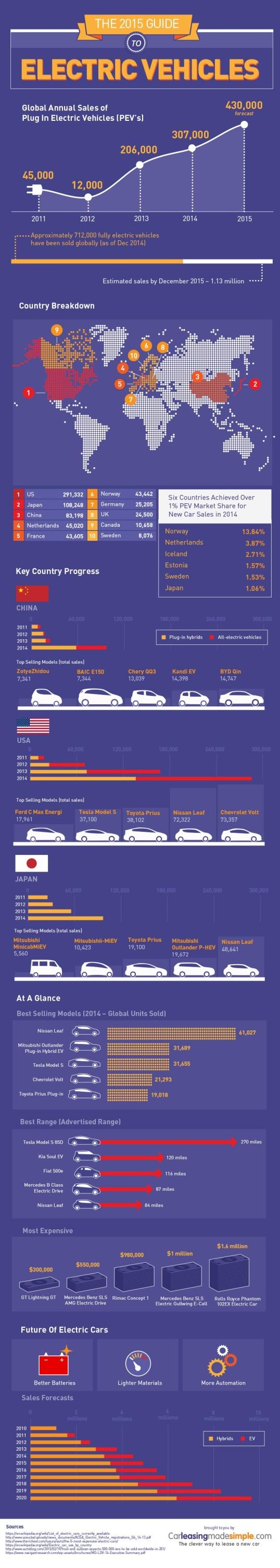 ev-infographic