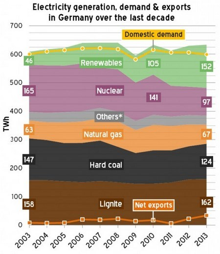 german-energy