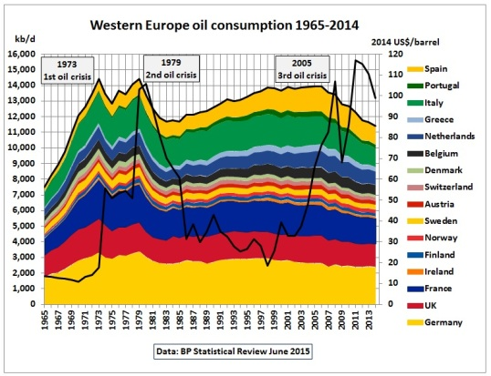 Western_Europe_oil_consumption_1965-2014