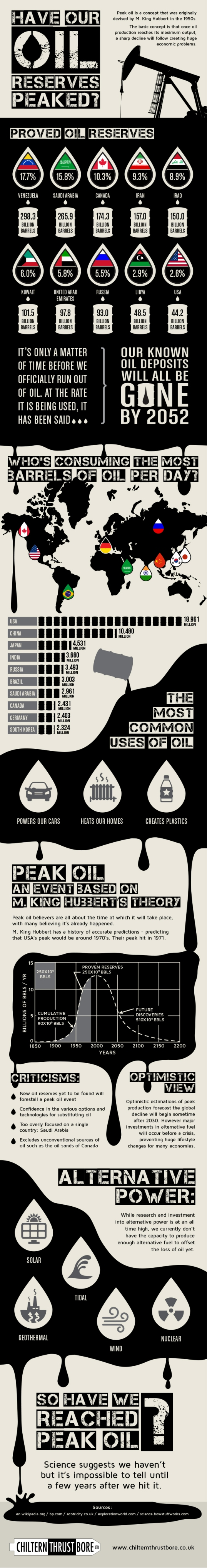 Peak-Oil-InforGraphic