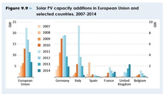 europe-solar