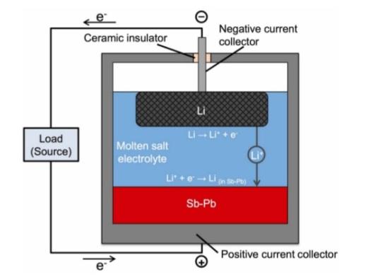 sb-pb-battery