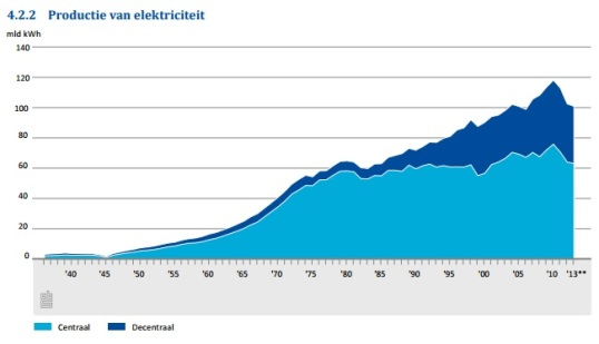 nl-electricity-production