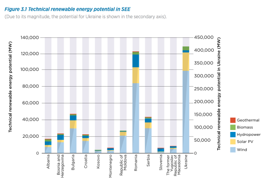 renewable-energy-potential-south-east-europe