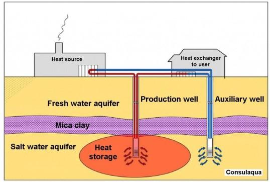 hamburg considers large scale storage of heat